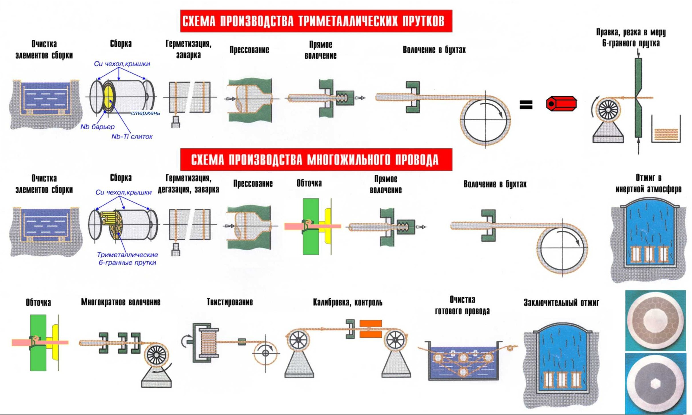 Технологическая схема производства многожильных NbTi сверхпроводников.